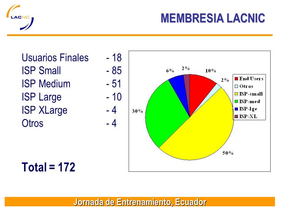 Jornada de Entrenamiento, Ecuador MEMBRESIA LACNIC Usuarios Finales- 18 ISP Small- 85 ISP Medium- 51 ISP Large- 10 ISP XLarge- 4 Otros- 4 Total = 172
