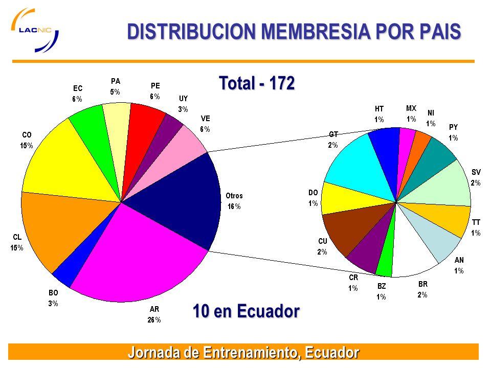 Jornada de Entrenamiento, Ecuador DISTRIBUCION MEMBRESIA POR PAIS Total - 172 10 en Ecuador
