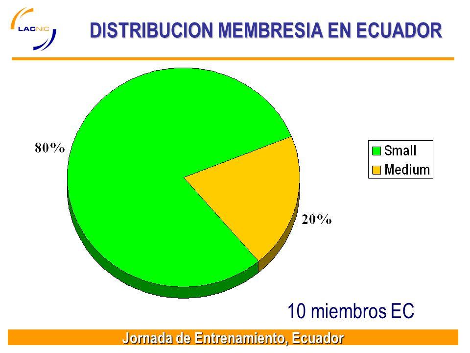 Jornada de Entrenamiento, Ecuador DISTRIBUCION MEMBRESIA EN ECUADOR 10 miembros EC