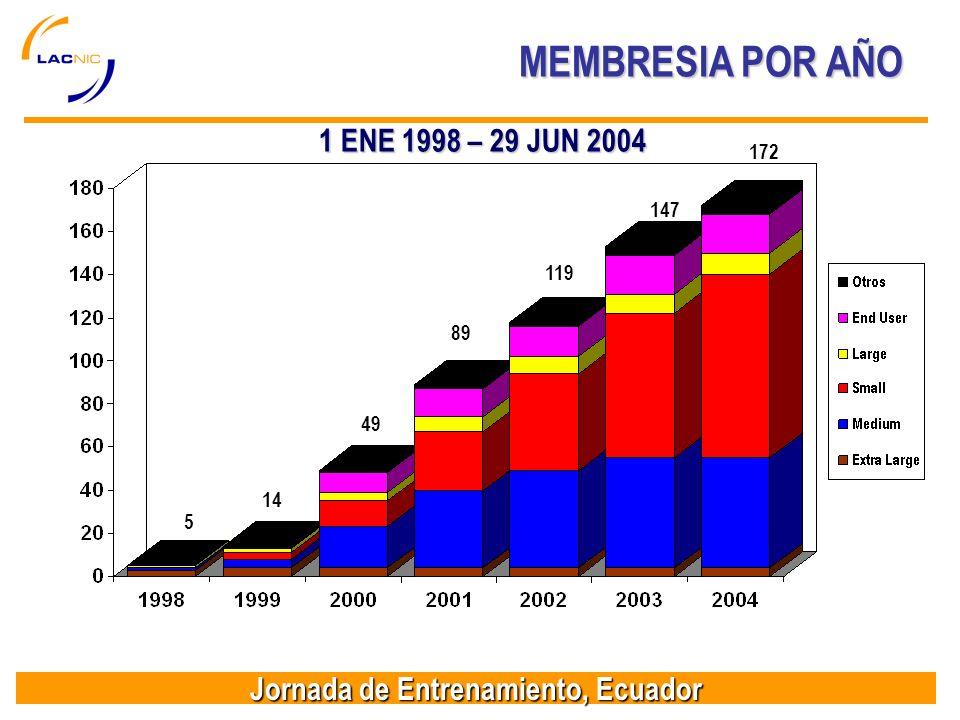 Jornada de Entrenamiento, Ecuador MEMBRESIA POR AÑO 147 119 89 49 14 5 1 ENE 1998 – 29 JUN 2004 172