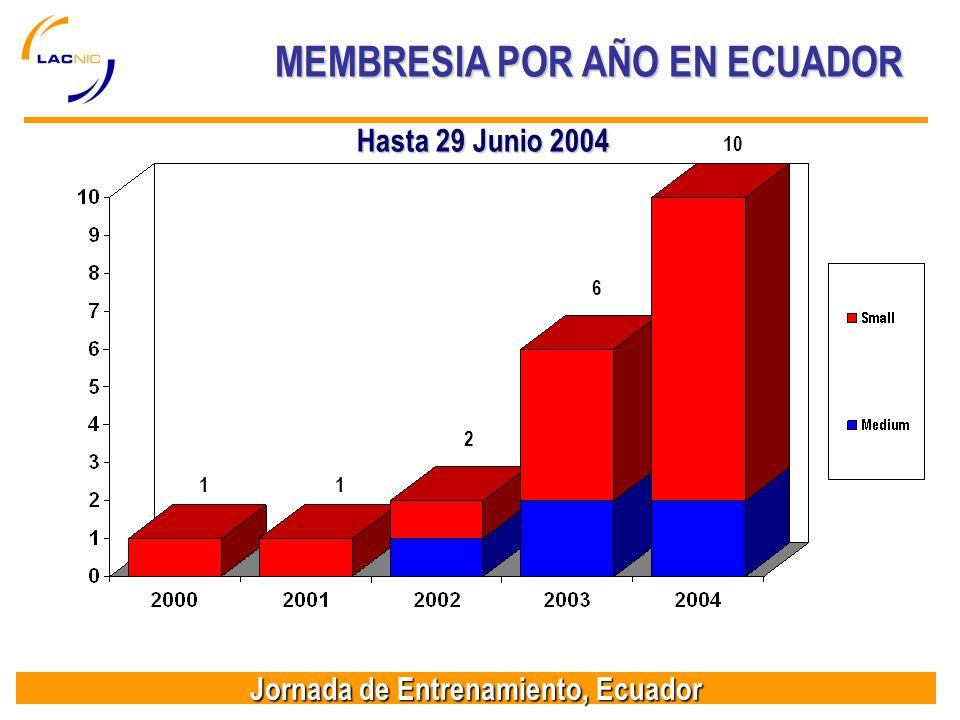Jornada de Entrenamiento, Ecuador MEMBRESIA POR AÑO EN ECUADOR Hasta 29 Junio 2004 11 6 10 2