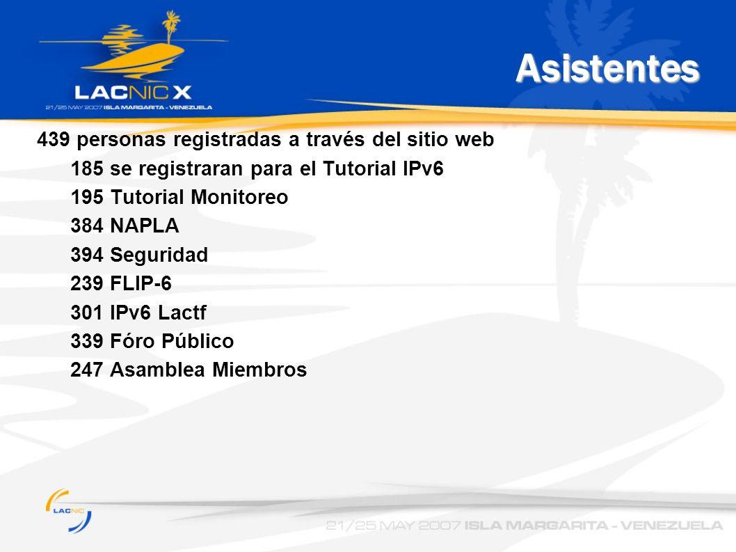 Asistentes 439 personas registradas a través del sitio web 185 se registraran para el Tutorial IPv6 195 Tutorial Monitoreo 384 NAPLA 394 Seguridad 239 FLIP-6 301 IPv6 Lactf 339 Fóro Público 247 Asamblea Miembros