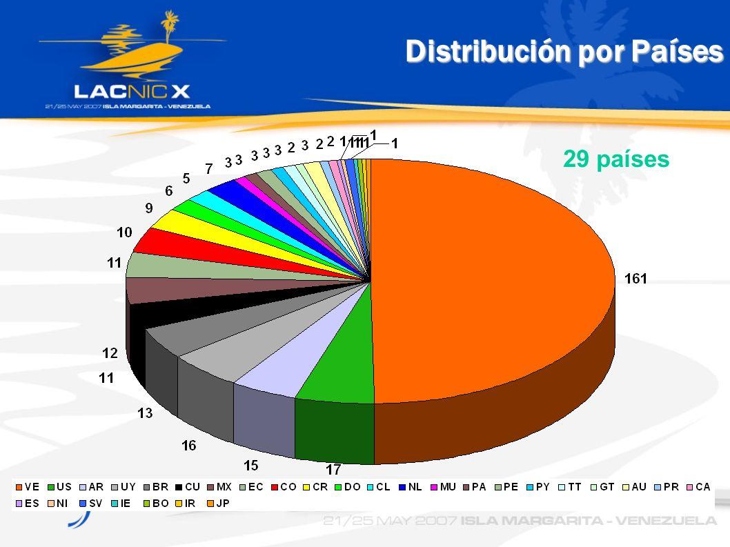 Distribución por Países 29 países