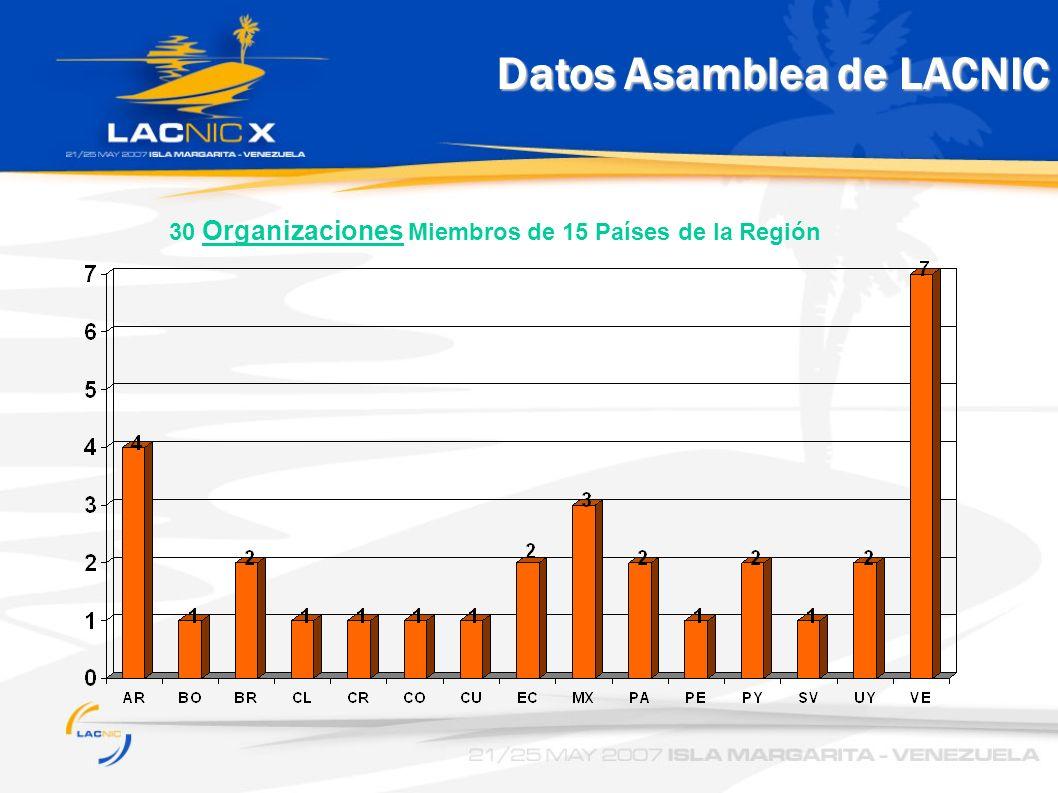 Datos Asamblea de LACNIC 30 Organizaciones Miembros de 15 Países de la Región