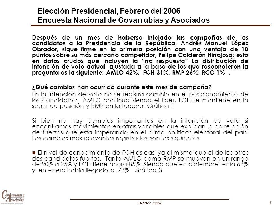Febrero 2006 1 Después de un mes de haberse iniciado las campañas de los candidatos a la Presidencia de la República, Andrés Manuel López Obrador, sigue firme en la primera posición con una ventaja de 10 puntos sobre su más cercano competidor, Felipe Calderón Hinojosa; esto en datos crudos que incluyen la no respuesta La distribución de intención de voto actual, ajustada a la base de los que respondieron la pregunta es la siguiente: AMLO 42%, FCH 31%, RMP 26%.