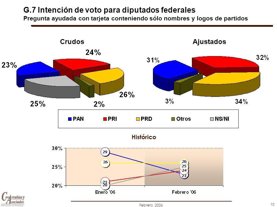Febrero 2006 10 G.7 Intención de voto para diputados federales Pregunta ayudada con tarjeta conteniendo sólo nombres y logos de partidos AjustadosCrud