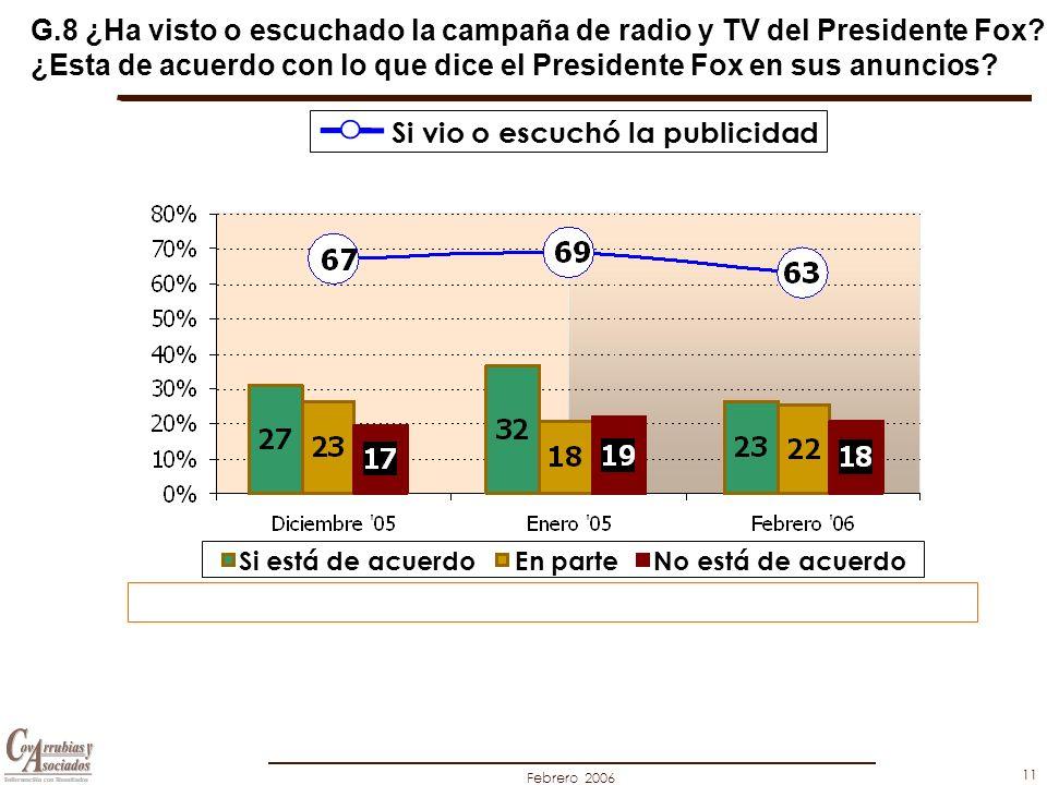 Febrero 2006 11 G.8 ¿Ha visto o escuchado la campaña de radio y TV del Presidente Fox.