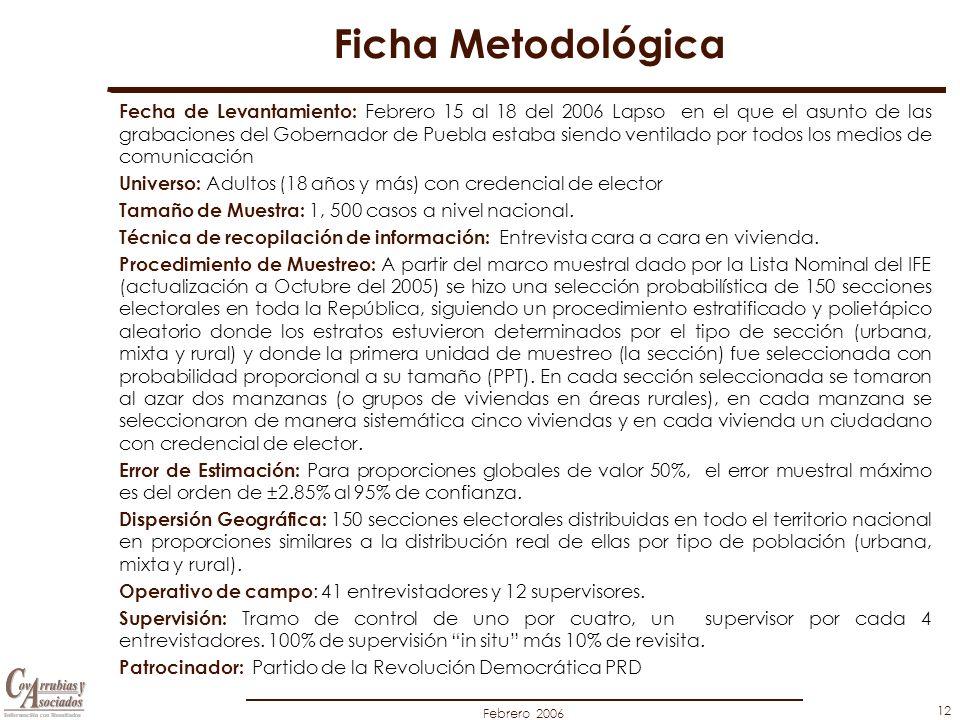 Febrero 2006 12 Ficha Metodológica Fecha de Levantamiento: Febrero 15 al 18 del 2006 Lapso en el que el asunto de las grabaciones del Gobernador de Puebla estaba siendo ventilado por todos los medios de comunicación Universo: Adultos (18 años y más) con credencial de elector Tamaño de Muestra: 1, 500 casos a nivel nacional.