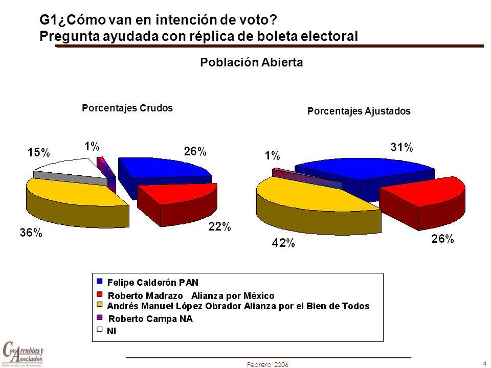 Febrero 2006 4 Felipe Calderón PAN Roberto Madrazo Alianza por México Andrés Manuel López Obrador Alianza por el Bien de Todos Roberto Campa NA NI Población Abierta G1¿Cómo van en intención de voto.