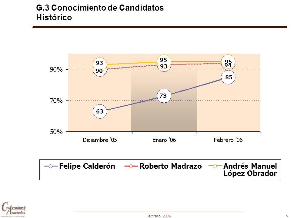 Febrero 2006 6 G.3 Conocimiento de Candidatos Histórico Felipe CalderónRoberto MadrazoAndrés Manuel López Obrador
