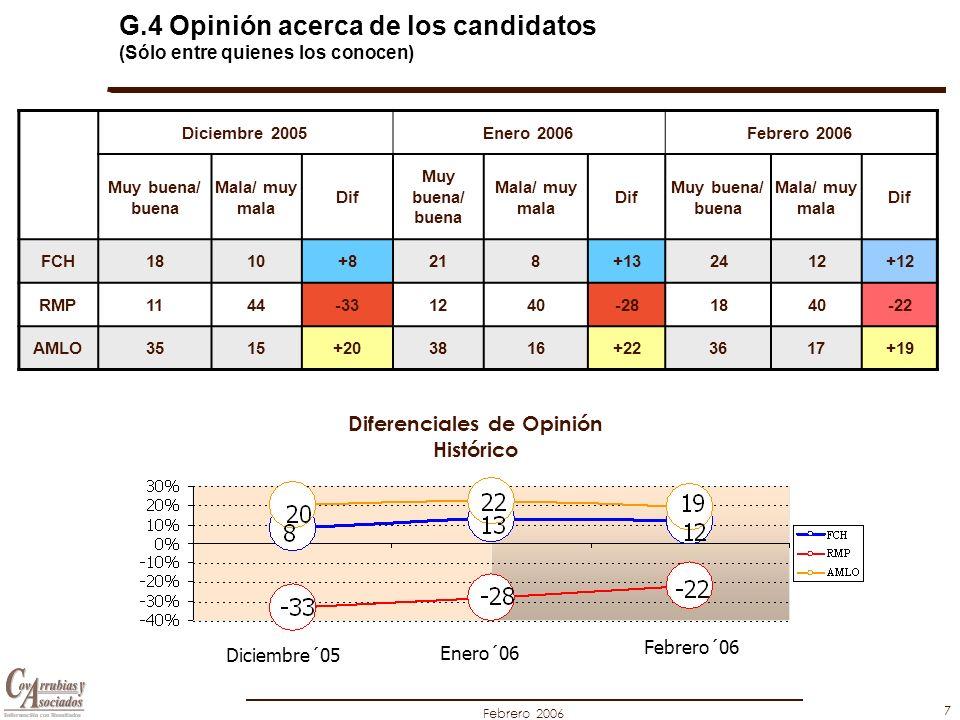 Febrero 2006 7 G.4 Opinión acerca de los candidatos (Sólo entre quienes los conocen) Diciembre 2005Enero 2006Febrero 2006 Muy buena/ buena Mala/ muy m