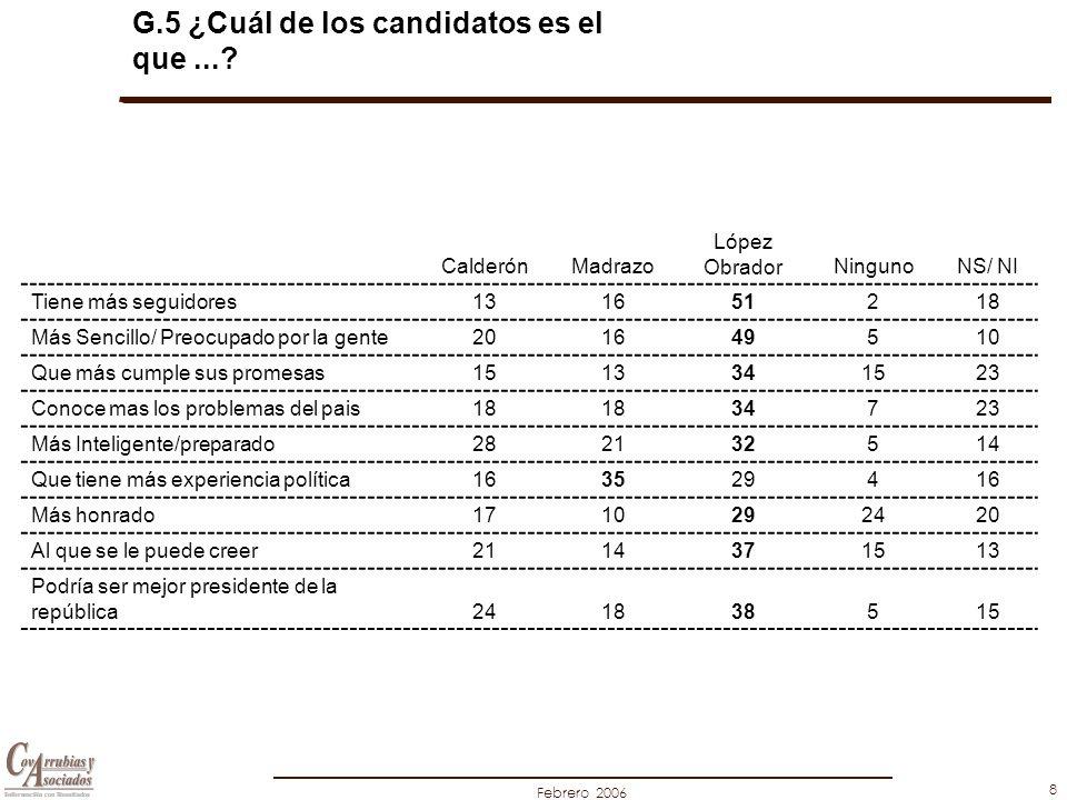 Febrero 2006 8 G.5 ¿Cuál de los candidatos es el que...? CalderónMadrazo López ObradorNingunoNS/ NI Tiene más seguidores131651218 Más Sencillo/ Preocu