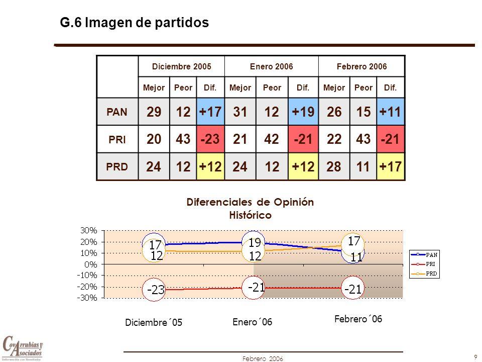 Febrero 2006 9 G.6 Imagen de partidos Diferenciales de Opinión Histórico Diciembre´05 Enero´06 Diciembre 2005Enero 2006Febrero 2006 MejorPeorDif.MejorPeorDif.MejorPeorDif.