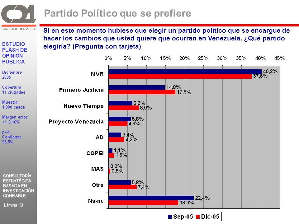 CONSULTORÍA ESTRATÉGICA BASADA EN INVESTIGACIÓN CONFIABLE CONSULTORÍA ESTRATÉGICA BASADA EN INVESTIGACIÓN CONFIABLE ESTUDIO FLASH DE OPINIÓN PÚBLICA Diciembre 2005 Cobertura 11 ciudades Muestra: 1.000 casos Margen error: +/- 3,16% p=q Confianza 95,5% Lámina 13 Partido Político que se prefiere Si en este momento hubiese que elegir un partido político que se encargue de hacer los cambios que usted quiere que ocurran en Venezuela.