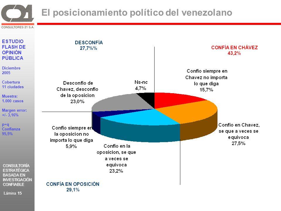 CONSULTORÍA ESTRATÉGICA BASADA EN INVESTIGACIÓN CONFIABLE CONSULTORÍA ESTRATÉGICA BASADA EN INVESTIGACIÓN CONFIABLE ESTUDIO FLASH DE OPINIÓN PÚBLICA Diciembre 2005 Cobertura 11 ciudades Muestra: 1.000 casos Margen error: +/- 3,16% p=q Confianza 95,5% Lámina 15 El posicionamiento político del venezolano CONFÍA EN CHÁVEZ 43,2% CONFÍA EN OPOSICIÓN 29,1% DESCONFÍA 27,7%
