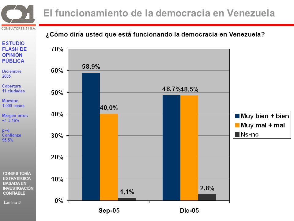 CONSULTORÍA ESTRATÉGICA BASADA EN INVESTIGACIÓN CONFIABLE CONSULTORÍA ESTRATÉGICA BASADA EN INVESTIGACIÓN CONFIABLE ESTUDIO FLASH DE OPINIÓN PÚBLICA Diciembre 2005 Cobertura 11 ciudades Muestra: 1.000 casos Margen error: +/- 3,16% p=q Confianza 95,5% Lámina 3 El funcionamiento de la democracia en Venezuela ¿Cómo diría usted que está funcionando la democracia en Venezuela?