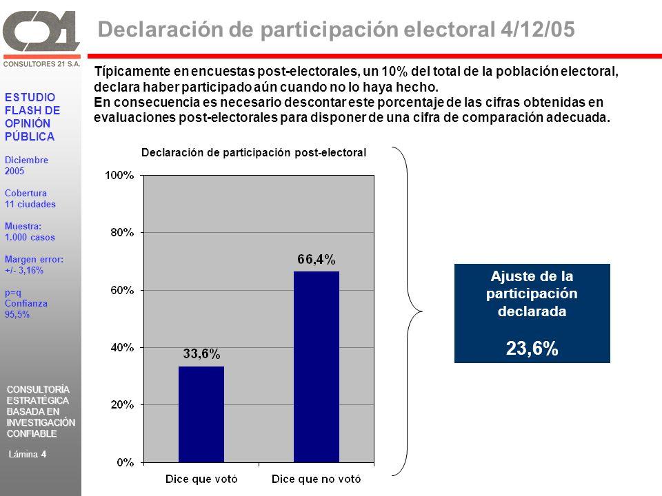 CONSULTORÍA ESTRATÉGICA BASADA EN INVESTIGACIÓN CONFIABLE CONSULTORÍA ESTRATÉGICA BASADA EN INVESTIGACIÓN CONFIABLE ESTUDIO FLASH DE OPINIÓN PÚBLICA Diciembre 2005 Cobertura 11 ciudades Muestra: 1.000 casos Margen error: +/- 3,16% p=q Confianza 95,5% Lámina 4 Declaración de participación electoral 4/12/05 Típicamente en encuestas post-electorales, un 10% del total de la población electoral, declara haber participado aún cuando no lo haya hecho.