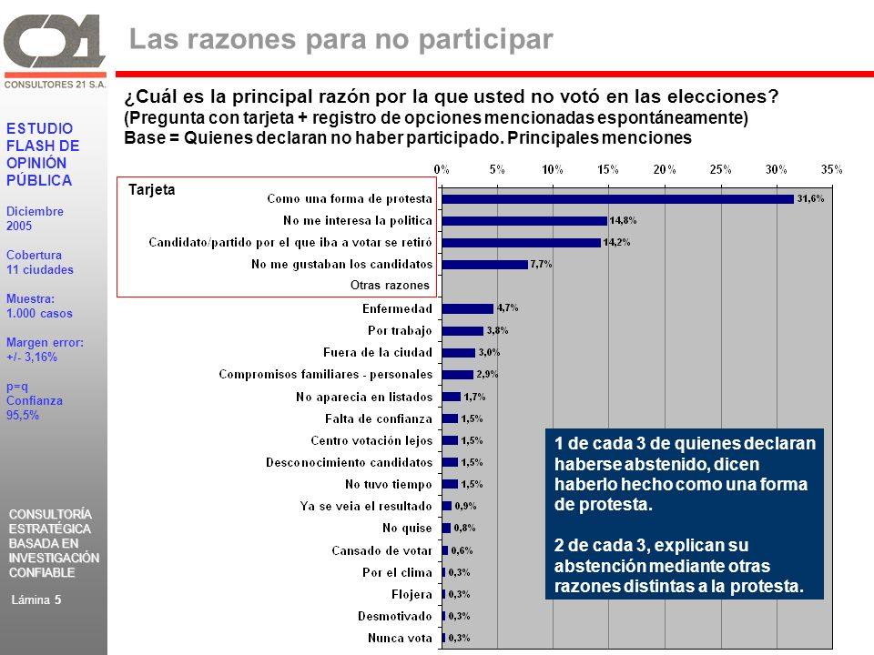 CONSULTORÍA ESTRATÉGICA BASADA EN INVESTIGACIÓN CONFIABLE CONSULTORÍA ESTRATÉGICA BASADA EN INVESTIGACIÓN CONFIABLE ESTUDIO FLASH DE OPINIÓN PÚBLICA Diciembre 2005 Cobertura 11 ciudades Muestra: 1.000 casos Margen error: +/- 3,16% p=q Confianza 95,5% Lámina 5 Las razones para no participar ¿Cuál es la principal razón por la que usted no votó en las elecciones.