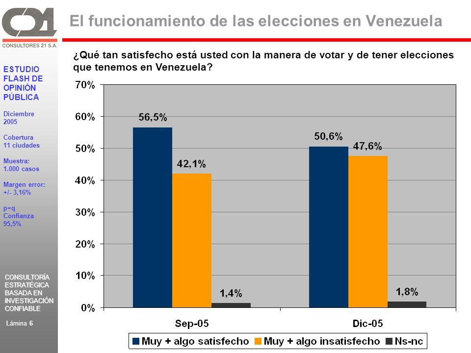 CONSULTORÍA ESTRATÉGICA BASADA EN INVESTIGACIÓN CONFIABLE CONSULTORÍA ESTRATÉGICA BASADA EN INVESTIGACIÓN CONFIABLE ESTUDIO FLASH DE OPINIÓN PÚBLICA Diciembre 2005 Cobertura 11 ciudades Muestra: 1.000 casos Margen error: +/- 3,16% p=q Confianza 95,5% Lámina 6 El funcionamiento de las elecciones en Venezuela ¿Qué tan satisfecho está usted con la manera de votar y de tener elecciones que tenemos en Venezuela?