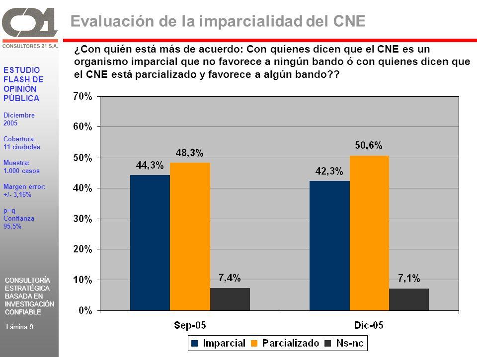 CONSULTORÍA ESTRATÉGICA BASADA EN INVESTIGACIÓN CONFIABLE CONSULTORÍA ESTRATÉGICA BASADA EN INVESTIGACIÓN CONFIABLE ESTUDIO FLASH DE OPINIÓN PÚBLICA Diciembre 2005 Cobertura 11 ciudades Muestra: 1.000 casos Margen error: +/- 3,16% p=q Confianza 95,5% Lámina 9 Evaluación de la imparcialidad del CNE ¿Con quién está más de acuerdo: Con quienes dicen que el CNE es un organismo imparcial que no favorece a ningún bando ó con quienes dicen que el CNE está parcializado y favorece a algún bando??