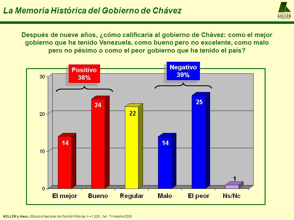 A L F R E D O KELLER y A S O C I A D O S La Memoria Histórica del Gobierno de Chávez KELLER y Asoc.: Estudio Nacional de Opinión Pública, n = 1.200, 1er.