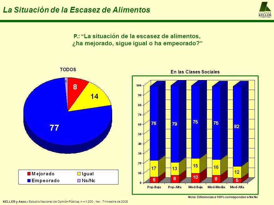 A L F R E D O KELLER y A S O C I A D O S La Situación de la Escasez de Alimentos KELLER y Asoc.: Estudio Nacional de Opinión Pública, n = 1.200, 1er..