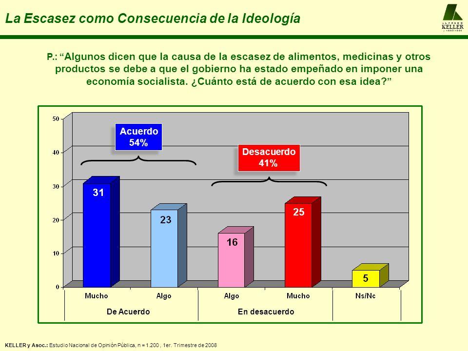 A L F R E D O KELLER y A S O C I A D O S El 2D quedó derrotada la Ideología P.: El 2 de diciembre pasado la mayoría votó contra la Reforma Constitucional.