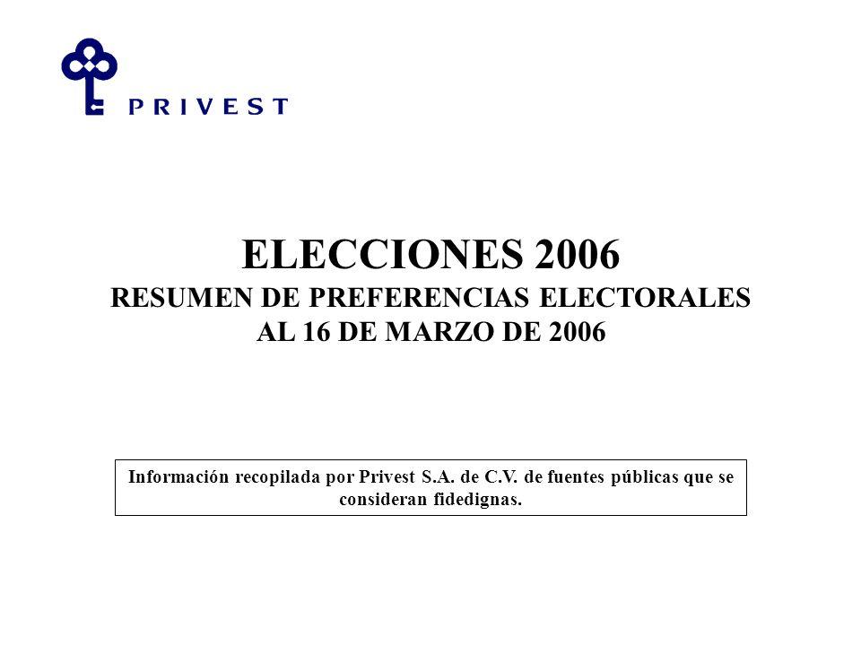 ELECCIONES 2006 RESUMEN DE PREFERENCIAS ELECTORALES AL 16 DE MARZO DE 2006 Información recopilada por Privest S.A.