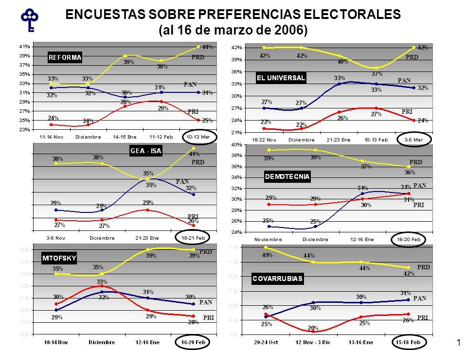 ENCUESTAS SOBRE PREFERENCIAS ELECTORALES (al 16 de marzo de 2006) PRD PRI PAN PRD PRI PAN PRD PRI PAN PRD PRI PAN PRD PRI PAN PRD PRI PAN 1