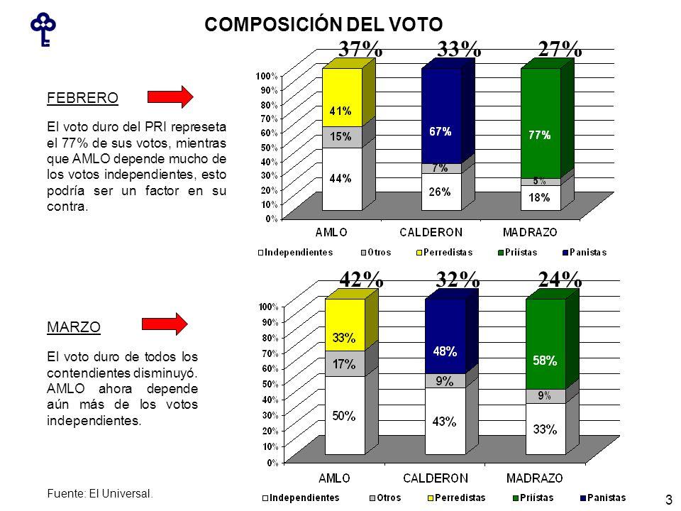 COMPOSICIÓN DEL VOTO 37%27%33% 42%24%32% FEBRERO MARZO El voto duro del PRI represeta el 77% de sus votos, mientras que AMLO depende mucho de los votos independientes, esto podría ser un factor en su contra.