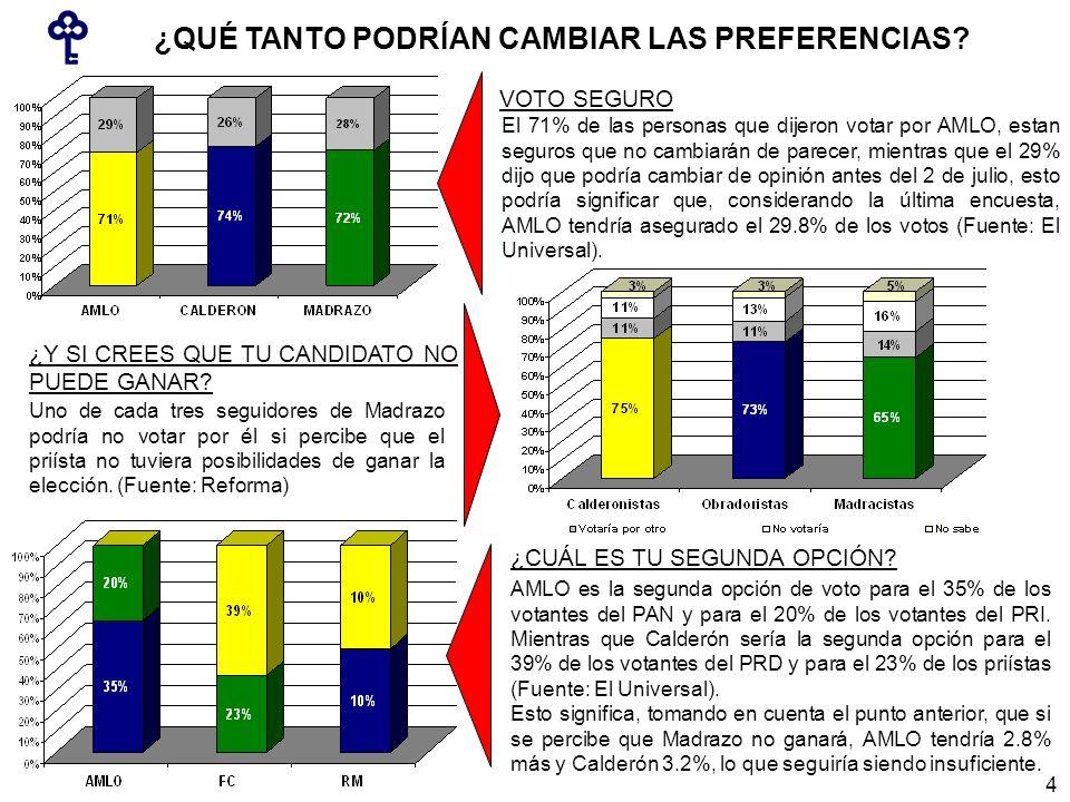 VOTO SEGURO El 71% de las personas que dijeron votar por AMLO, estan seguros que no cambiarán de parecer, mientras que el 29% dijo que podría cambiar de opinión antes del 2 de julio, esto podría significar que, considerando la última encuesta, AMLO tendría asegurado el 29.8% de los votos (Fuente: El Universal).
