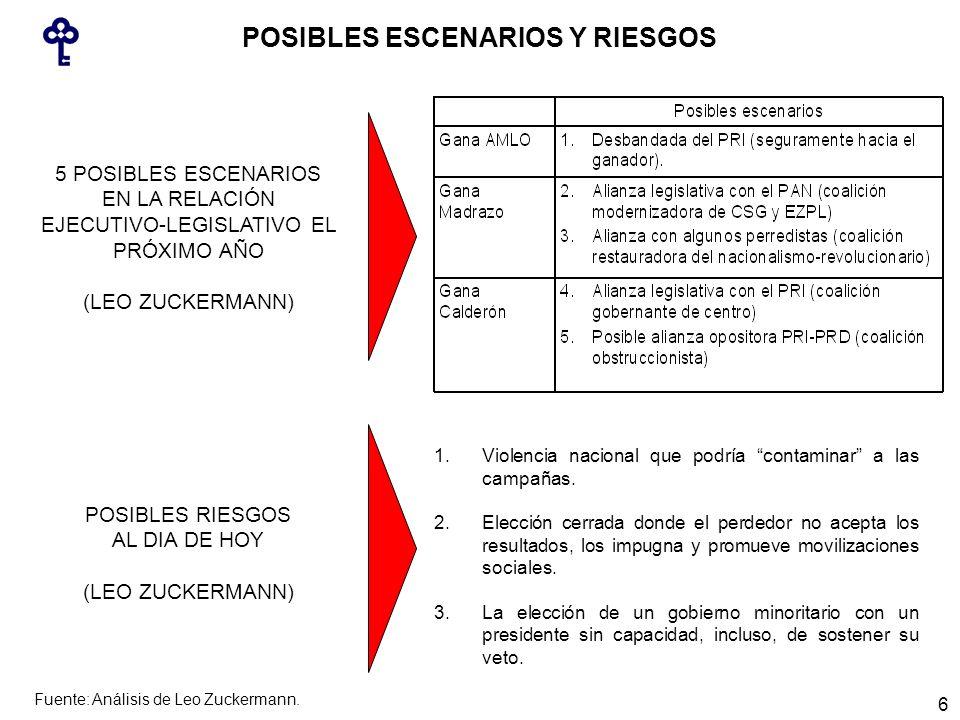 5 POSIBLES ESCENARIOS EN LA RELACIÓN EJECUTIVO-LEGISLATIVO EL PRÓXIMO AÑO (LEO ZUCKERMANN) 1.Violencia nacional que podría contaminar a las campañas.