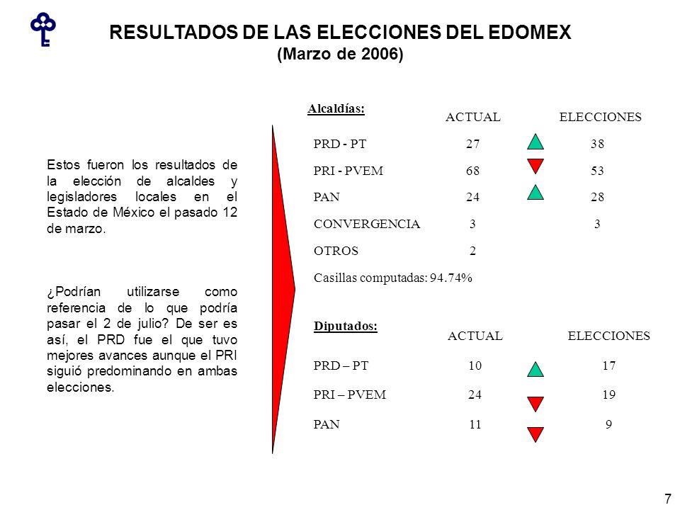 Casillas computadas: 94.74% 2OTROS 33CONVERGENCIA 2824PAN 5368PRI - PVEM 3827PRD - PT ELECCIONESACTUAL 911PAN 1924PRI – PVEM 1710PRD – PT ELECCIONESACTUAL Alcaldías: Diputados: RESULTADOS DE LAS ELECCIONES DEL EDOMEX (Marzo de 2006) Estos fueron los resultados de la elección de alcaldes y legisladores locales en el Estado de México el pasado 12 de marzo.