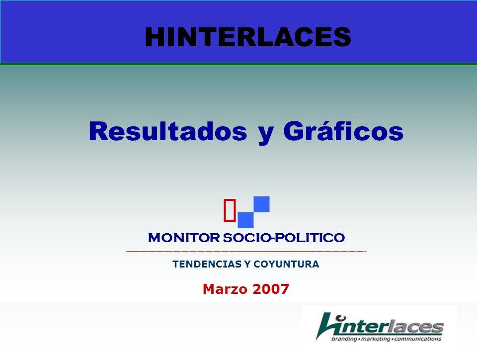 HINTERLACES Resultados y Gráficos MONITOR SOCIO-POLITICO __________________________________________________________________________________________ TENDENCIAS Y COYUNTURA Marzo 2007