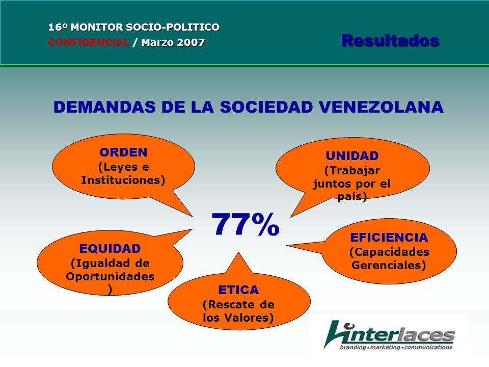 DEMANDAS DE LA SOCIEDAD VENEZOLANA ORDEN (Leyes e Instituciones) EQUIDAD (Igualdad de Oportunidades ) UNIDAD (Trabajar juntos por el país) EFICIENCIA (Capacidades Gerenciales) ETICA (Rescate de los Valores) 77%