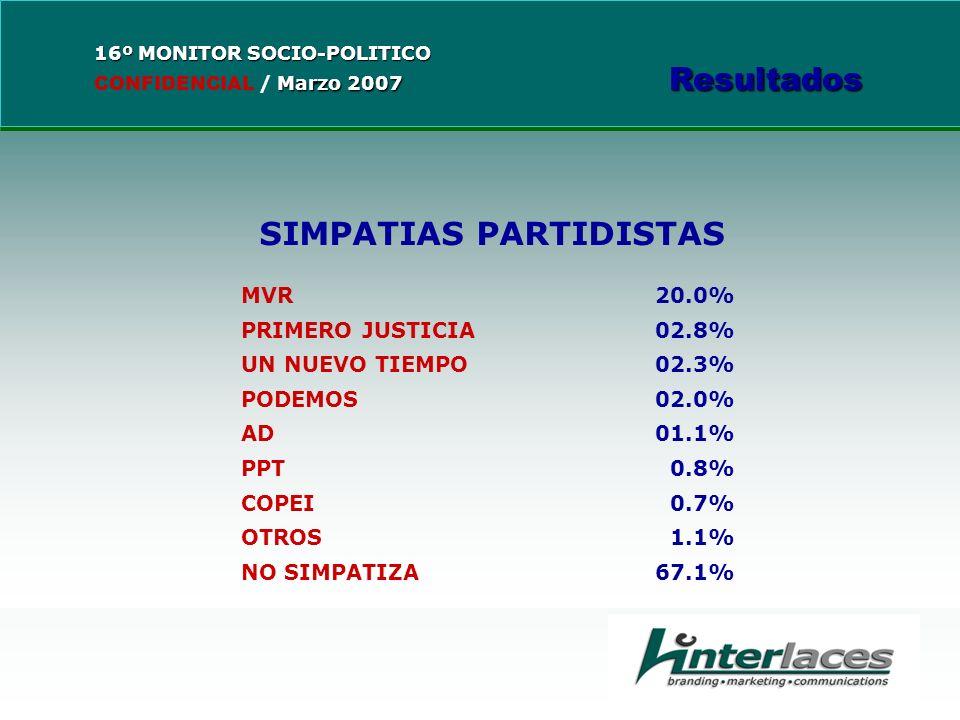 SIMPATIAS PARTIDISTAS MVR 20.0% PRIMERO JUSTICIA02.8% UN NUEVO TIEMPO02.3% PODEMOS02.0% AD01.1% PPT 0.8% COPEI 0.7% OTROS 1.1% NO SIMPATIZA67.1%