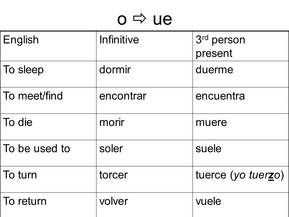 o ue EnglishInfinitive3 rd person present To sleepdormirduerme To meet/findencontrarencuentra To diemorirmuere To be used tosolersuele To turntorcertuerce (yo tuerzo) To returnvolvervuele