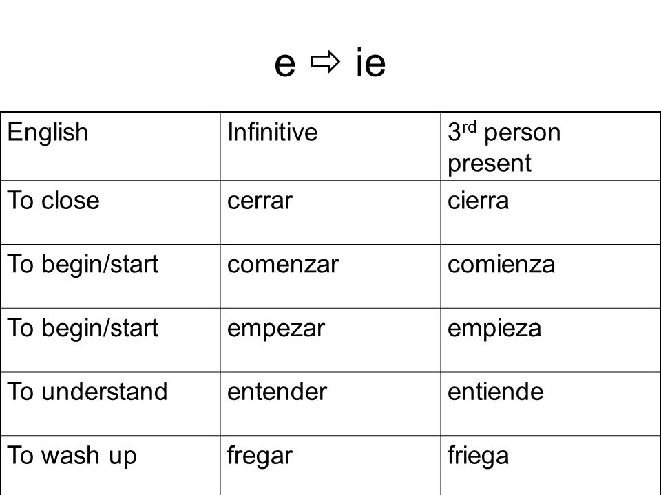 e ie EnglishInfinitive3 rd person present To closecerrarcierra To begin/startcomenzarcomienza To begin/startempezarempieza To understandentenderentiende To wash upfregarfriega
