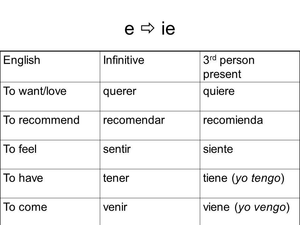 e ie EnglishInfinitive3 rd person present To want/lovequererquiere To recommendrecomendarrecomienda To feelsentirsiente To havetenertiene (yo tengo) To comevenirviene (yo vengo)