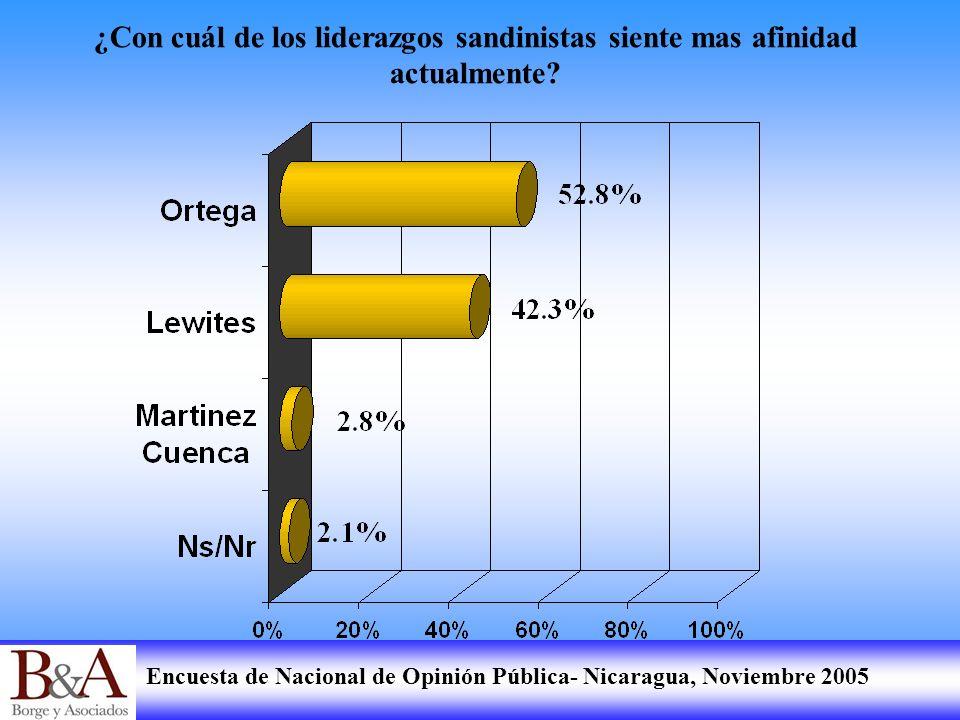 Encuesta de Nacional de Opinión Pública- Nicaragua, Noviembre 2005 ¿Con cuál de los liderazgos sandinistas siente mas afinidad actualmente?