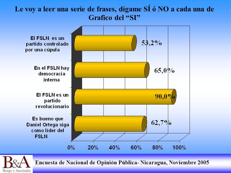 Encuesta de Nacional de Opinión Pública- Nicaragua, Noviembre 2005 Le voy a leer una serie de frases, dígame SÍ ó NO a cada una de Grafico del SI