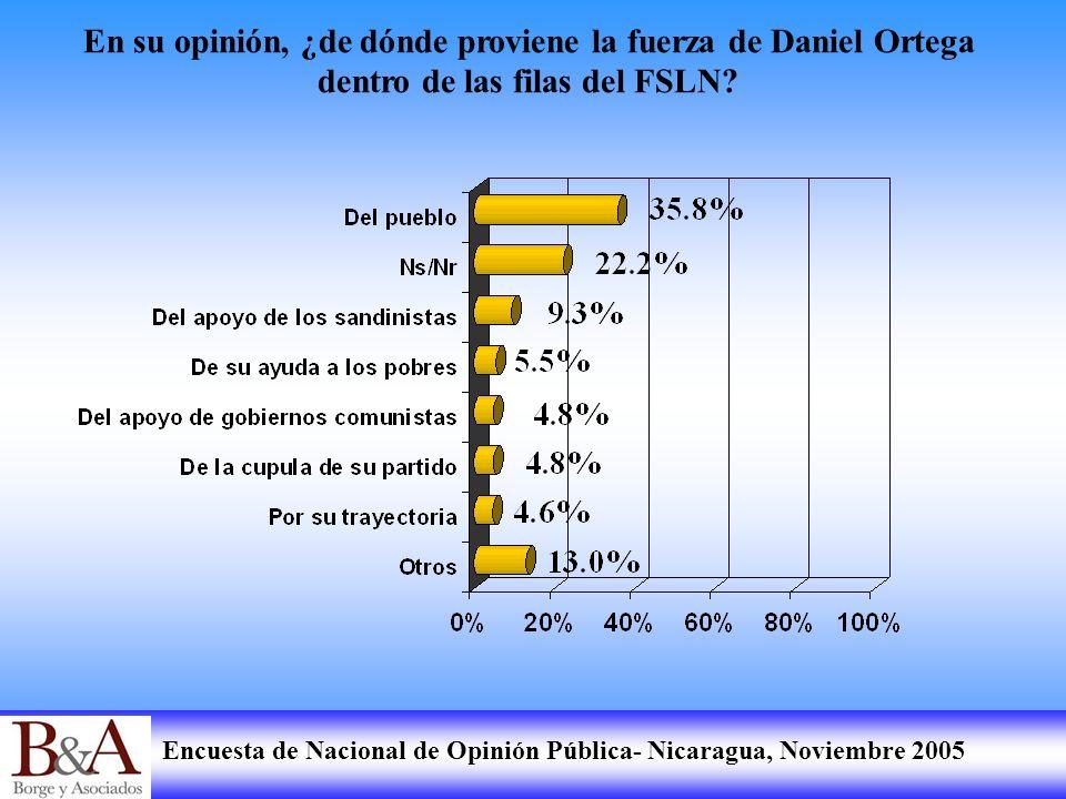 Encuesta de Nacional de Opinión Pública- Nicaragua, Noviembre 2005 En su opinión, ¿de dónde proviene la fuerza de Daniel Ortega dentro de las filas de