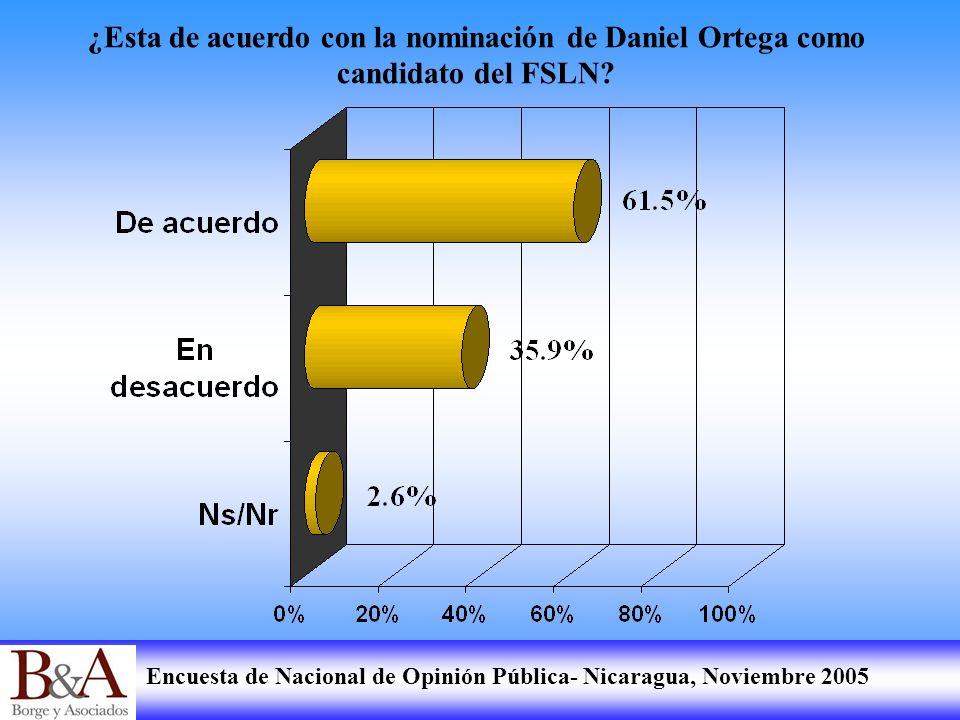 Encuesta de Nacional de Opinión Pública- Nicaragua, Noviembre 2005 ¿Esta de acuerdo con la nominación de Daniel Ortega como candidato del FSLN?