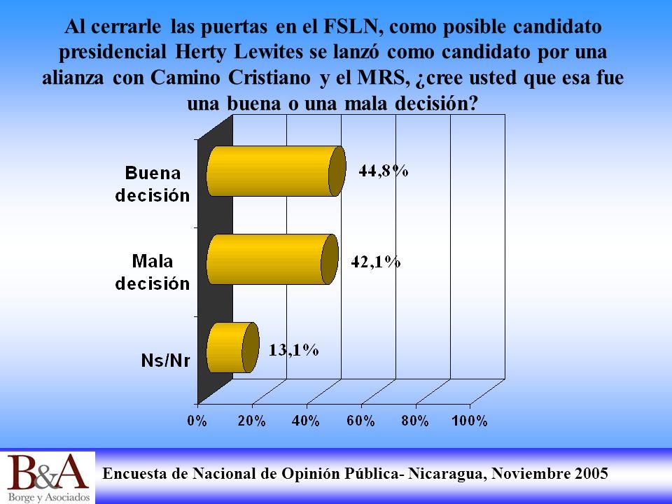 Encuesta de Nacional de Opinión Pública- Nicaragua, Noviembre 2005 Al cerrarle las puertas en el FSLN, como posible candidato presidencial Herty Lewit