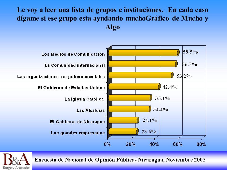 Encuesta de Nacional de Opinión Pública- Nicaragua, Noviembre 2005 Le voy a leer una lista de grupos e instituciones. En cada caso dígame si ese grupo