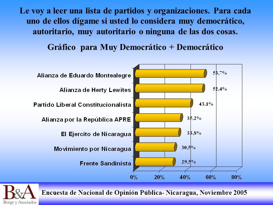 Encuesta de Nacional de Opinión Pública- Nicaragua, Noviembre 2005 Le voy a leer una lista de partidos y organizaciones. Para cada uno de ellos dígame