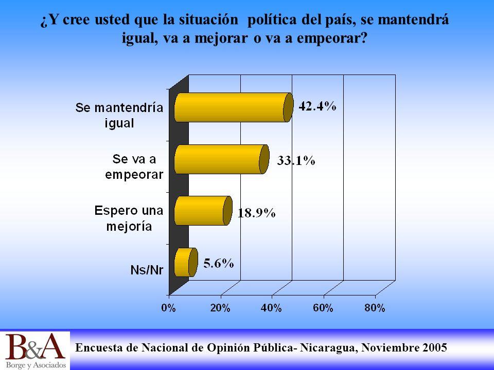 Encuesta de Nacional de Opinión Pública- Nicaragua, Noviembre 2005 ¿Y cree usted que la situación política del país, se mantendrá igual, va a mejorar