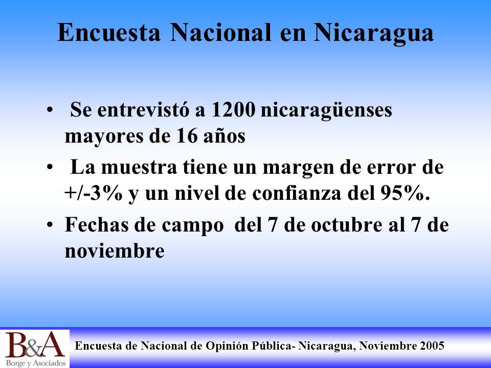Encuesta de Nacional de Opinión Pública- Nicaragua, Noviembre 2005 Encuesta Nacional en Nicaragua Se entrevistó a 1200 nicaragüenses mayores de 16 año