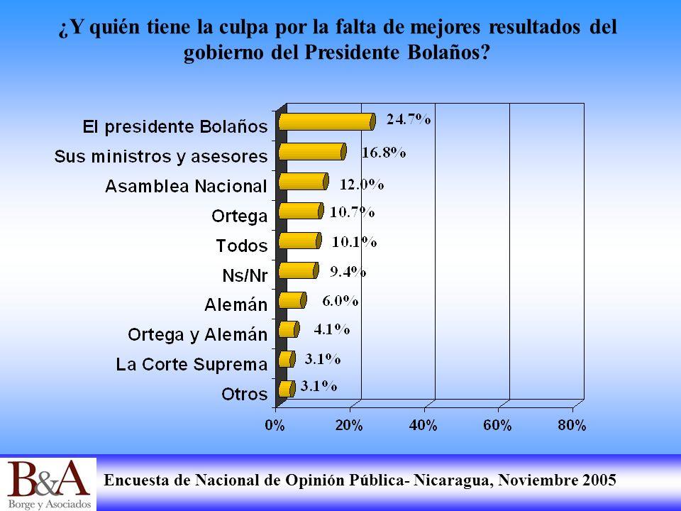 Encuesta de Nacional de Opinión Pública- Nicaragua, Noviembre 2005 ¿Y quién tiene la culpa por la falta de mejores resultados del gobierno del Preside