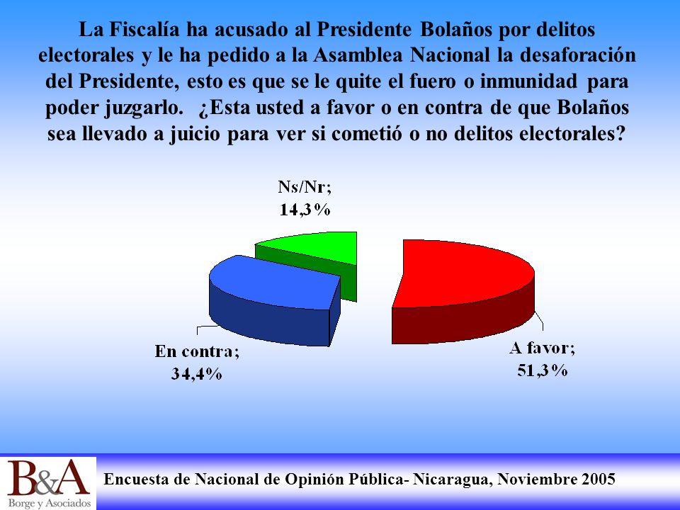 Encuesta de Nacional de Opinión Pública- Nicaragua, Noviembre 2005 La Fiscalía ha acusado al Presidente Bolaños por delitos electorales y le ha pedido